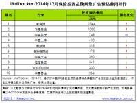 艾瑞iAdTracker:2014年12月保险投资品牌网络广告投放数据
