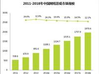 艾瑞:2014年中国网络游戏市场规模1108.1亿