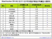 艾瑞iUserTracker:2015年1月12日-1月18日垂直文学网站行业数据