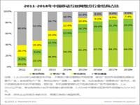 艾瑞:移动互联网市场保持快速增长,商业环境逐渐成熟
