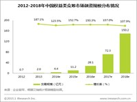 艾瑞:权益众筹市场融资规模破4亿,京东领先优势明显