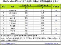 艾瑞iUserTracker:2015年1月19日-1月25日热门网络服务数据