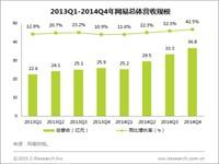 艾瑞:2014年网易广告总收入15.52亿元,同比增长41.7%,创历史新高