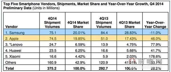 IDC智能手机Q4季度出货量