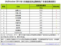 艾瑞iAdTracker:2015年1月银行服务品牌网络广告投放数据