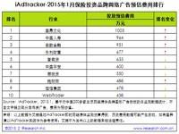 艾瑞iAdTracker:2015年1月热门行业品牌网络广告投放数据