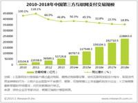 艾瑞:2014年中国第三方互联网支付交易规模突破8万亿