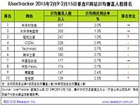 艾瑞:2015年2月9日-2月15日垂直IT网站行业数据