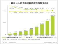 艾瑞:2014年中国在线旅游度假行业发展现状解读