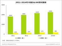 艾瑞:2014年中国4A/5A景区在线门票市场发展解读