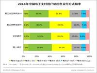 艾瑞:2014年电子支付用户更爱哪种支付方式?