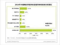艾瑞:网银为最常用信贷渠道,电商及P2P成新宠