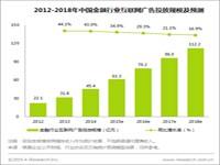 艾瑞:2018年中国金融行业互联网广告投放将超过110亿元
