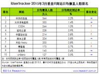 艾瑞:2015年3月热门网络服务数据