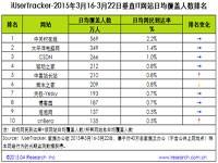 艾瑞:2015年3月16日-3月22日垂直财经网站行业数据