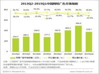艾瑞:2015Q1中国网络广告市场规模为378.7亿元