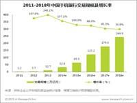 艾瑞:民生手机银行客户数突破1500万