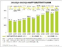 艾瑞:2015Q1中国在线旅游市场规模持续增长,市场争夺更为激烈