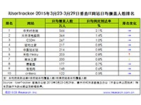 艾瑞:2015年3月23日-3月29日垂直IT网站行业数据