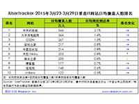 艾瑞:2015年3月23日-3月29日垂直文学网站行业数据
