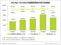 艾瑞:B2C即将成主流,网络购物迎来品牌化驱动时代