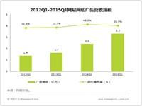 艾瑞:2015年Q1网易广告收入3.33亿元,同比增长35.9%