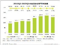 艾瑞:2015Q1中国搜索引擎市场规模156.4亿元