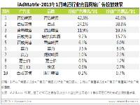艾瑞:2015年1月啤酒行业网络广告曝光效果评估