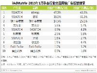 艾瑞:2015年1月手表行业网络广告曝光效果评估