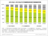 艾瑞:2015Q1移动游戏市场规模近100亿,市场份额超30%