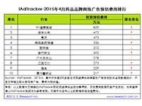 艾瑞:2015年4月药品品牌网络广告投放数据