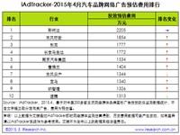 艾瑞:2015年4月汽车品牌网络广告投放数据