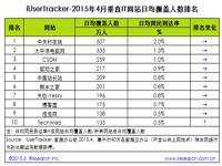 艾瑞:2015年4月垂直IT网站行业数据