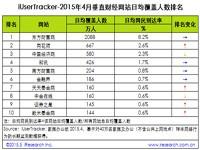 艾瑞:2015年4月垂直财经网站行业数据