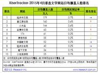 艾瑞:2015年4月垂直文学网站行业数据