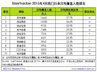 艾瑞:2015年4月热门网络服务数据