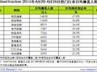 艾瑞:2015年4月20日-4月26日热门网络服务数据