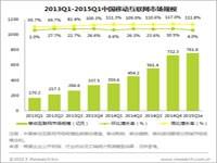 艾瑞:2015Q1移动互联网市场规模761.6亿元,商业化步伐加速