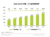 艾瑞:二手车电商交易量未来将持续稳定增长
