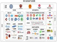 艾瑞:电子银行快速发展,银行电商产业链日趋完善