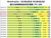 艾瑞:6・18电商全方位比拼,京东依然表现强劲