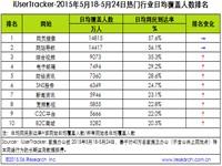 艾瑞:2015年5月18日-5月24日热门网络服务数据