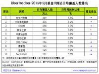 艾瑞:2015年5月垂直IT网站行业数据