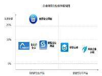 艾瑞:企业网盘具有发展前景,联想位居市场第一