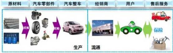 互联网金融下一个风口:房产汽车业带来新启示