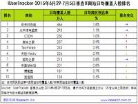 艾瑞:2015年6月29日-7月5日垂直IT网站行业数据