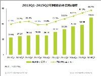 艾瑞:2015年Q2网易广告收入4.78亿元     同比增长22.9%