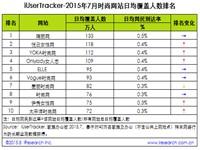 艾瑞:2015年7月时尚网站行业数据