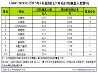 艾瑞:2015年7月新闻门户网站行业数据