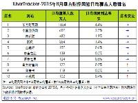 艾瑞:2015年8月垂直财经网站行业数据